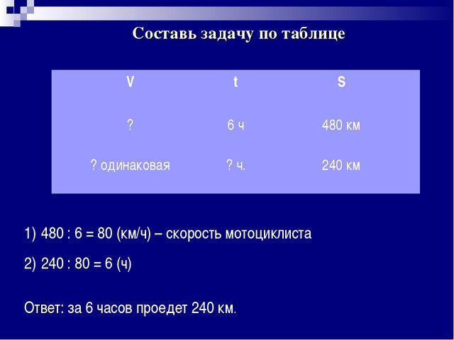 Составь задачу по таблице 480 : 6 = 80 (км/ч) – скорость мотоциклиста 240 : 8...