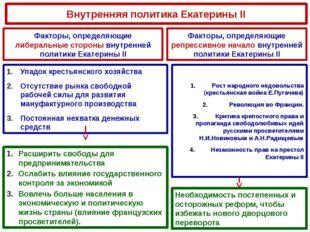 Внутренняя политика Екатерины II Факторы, определяющие либеральные стороны вн