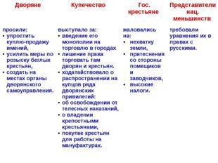 Дворяне Купечество Гос.крестьяне Представителинац.меньшинств просили: упрости