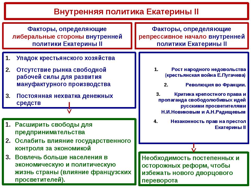 Внутренняя политика Екатерины II Факторы, определяющие либеральные стороны вн...