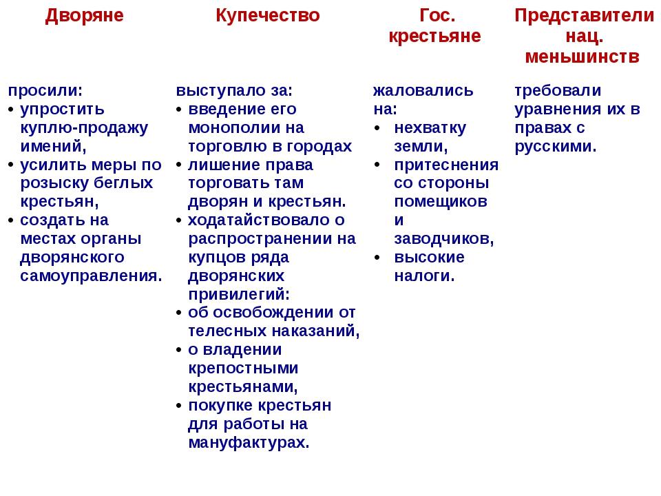 Дворяне Купечество Гос.крестьяне Представителинац.меньшинств просили: упрости...
