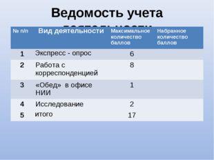 Ведомость учета деятельности № п/пВид деятельностиМаксимальное количество б