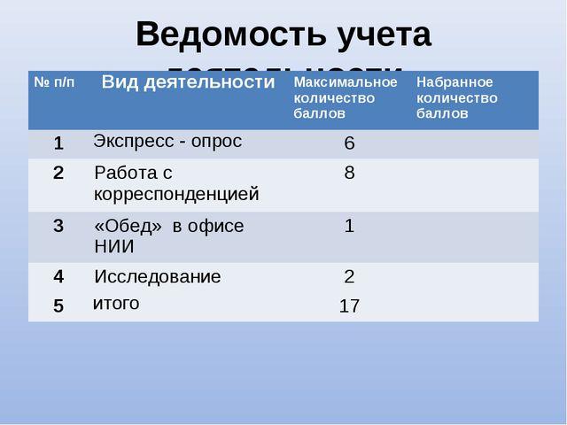 Ведомость учета деятельности № п/пВид деятельностиМаксимальное количество б...
