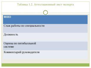 Таблица 1.2. Аттестационный лист эксперта ФИО Стаж работы по специальности До