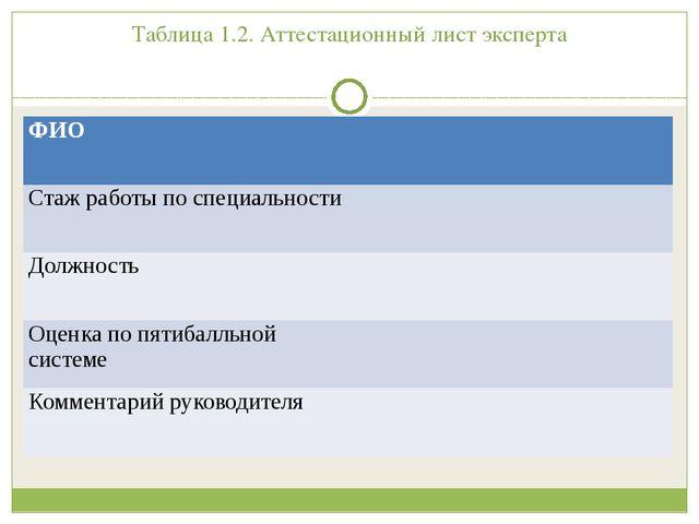 Таблица 1.2. Аттестационный лист эксперта ФИО Стаж работы по специальности До...