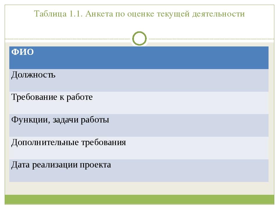 Таблица 1.1. Анкета по оценке текущей деятельности ФИО Должность Требование к...