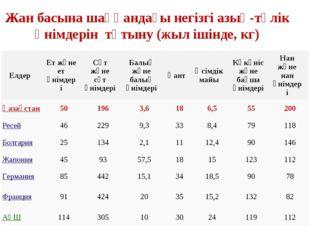 Жан басына шаққандағы негізгі азық-түлік өнімдерін тұтыну (жыл ішінде, кг) Ел