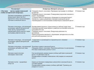 Что изучить? Литература (Интернет-ресурсы) Сроки I.Изучение научно-профессион