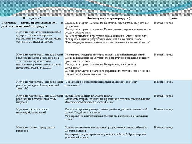 Что изучить? Литература (Интернет-ресурсы) Сроки I.Изучение научно-профессион...