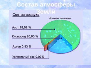 Состав атмосферы Земли