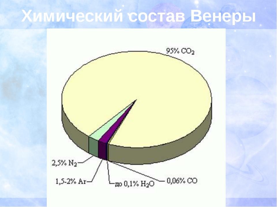Химический состав Венеры