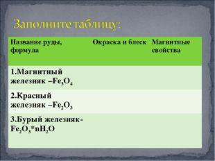 Название руды, формула Окраска и блескМагнитные свойства 1.Магнитный железн