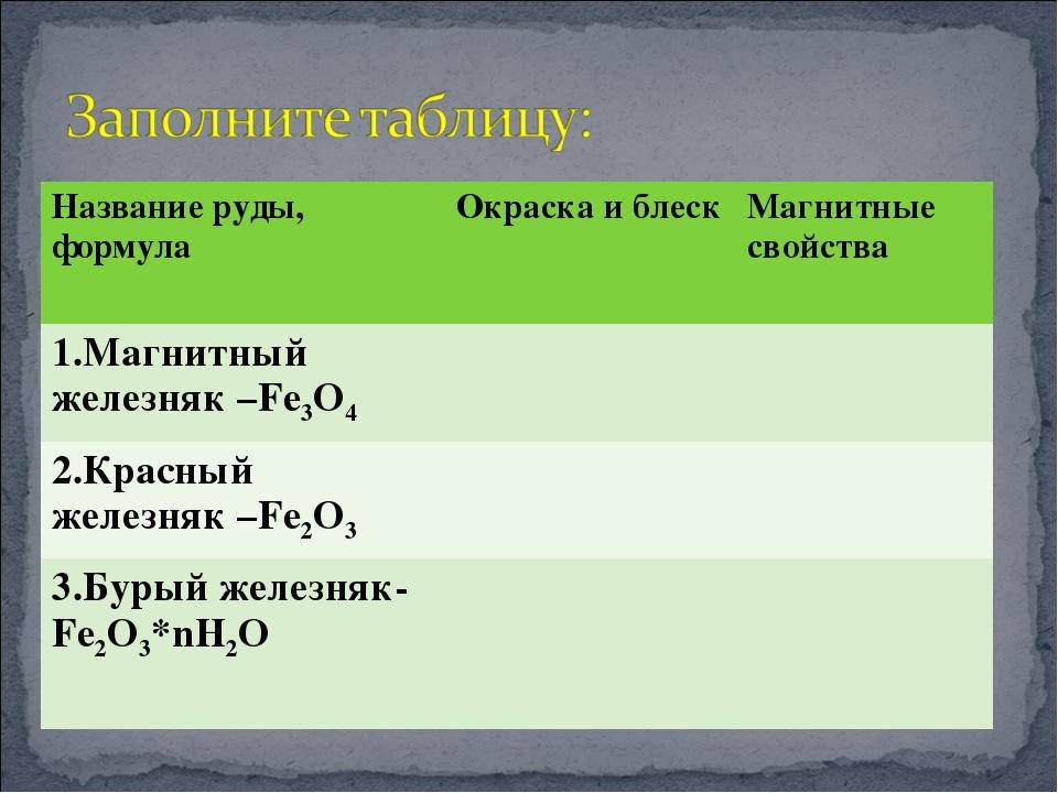Название руды, формула Окраска и блескМагнитные свойства 1.Магнитный железн...
