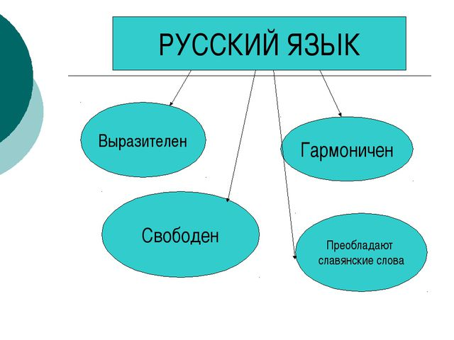 РУССКИЙ ЯЗЫК Выразителен Гармоничен Свободен Преобладают славянские слова