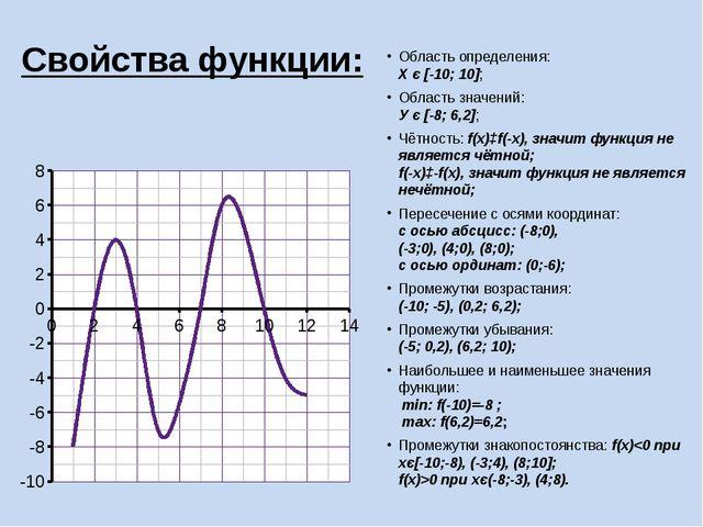Область определения: Х є [-10; 10]; Область значений: У є [-8; 6,2]; Чётность...