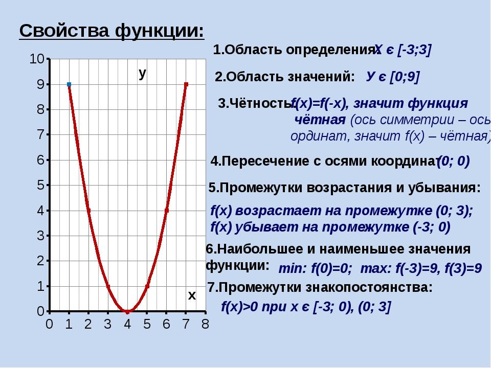 1.Область определения: Х є [-3;3] 2.Область значений: У є [0;9] 3.Чётность: f...