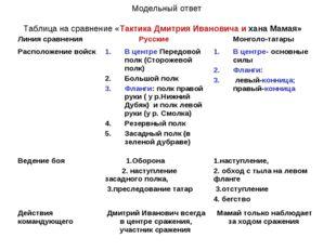 Модельный ответ Таблица на сравнение «Тактика Дмитрия Ивановича и хана Мамая