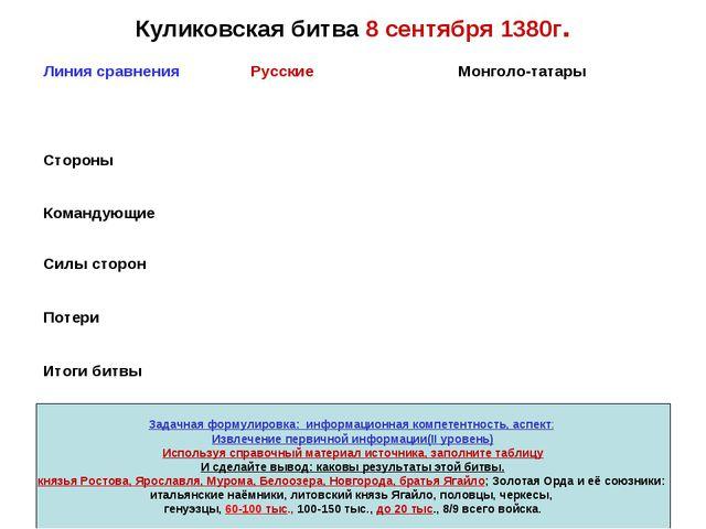 Куликовская битва 8 сентября 1380г. Задачная формулировка: информационная ком...
