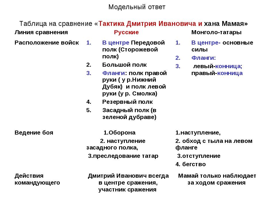 Модельный ответ Таблица на сравнение «Тактика Дмитрия Ивановича и хана Мамая...