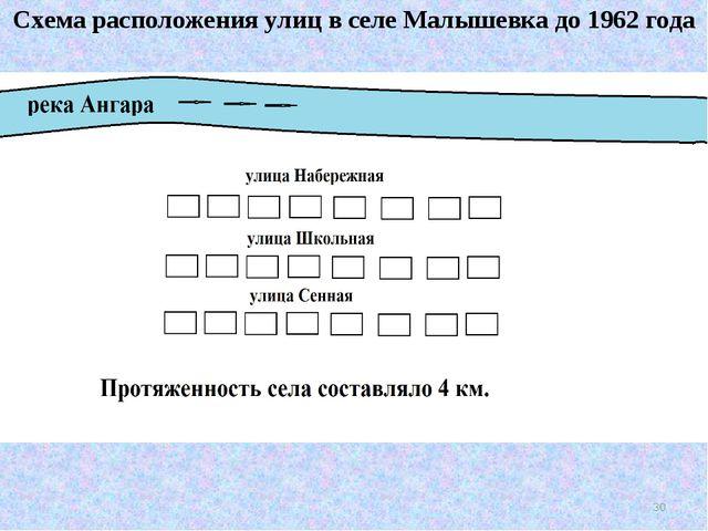 Схема расположения улиц в селе Малышевка до 1962 года *