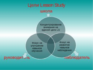 Цели Lesson Study школа руководитель наблюдатель Концентрирование внимания на