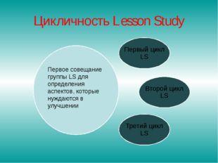 Цикличность Lesson Study Первое совещание группы LS для определения аспектов,