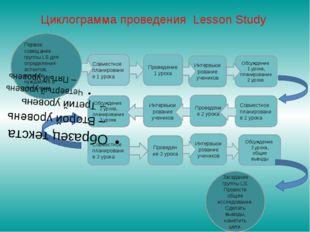 Циклограмма проведения Lesson Study Первое совещание группы LS для определени