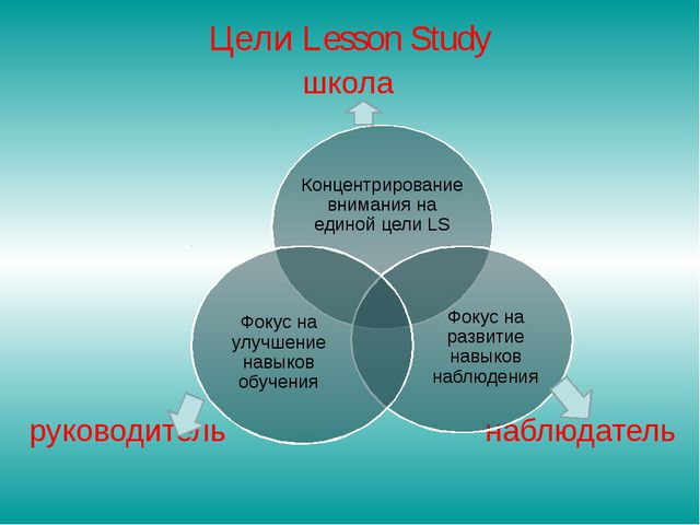 Цели Lesson Study школа руководитель наблюдатель Концентрирование внимания на...
