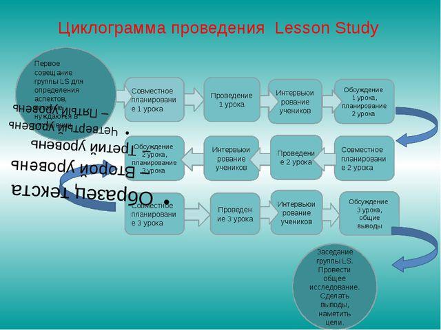 Циклограмма проведения Lesson Study Первое совещание группы LS для определени...