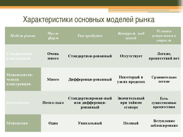 Характеристики основных моделей рынка