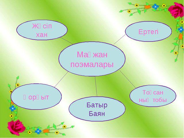 Мағжан поэмалары Жүсіп хан Қорқыт Батыр Баян Тоқсан ның тобы Ертегі