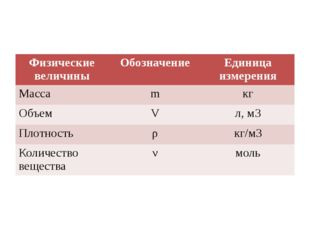 Физические величины Обозначение Единица измерения Масса m кг Объем V л,м3 Пл