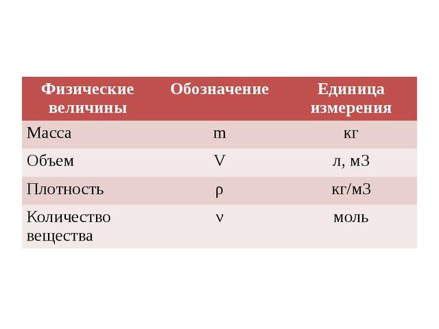 Физические величины Обозначение Единица измерения Масса m кг Объем V л,м3 Пл...
