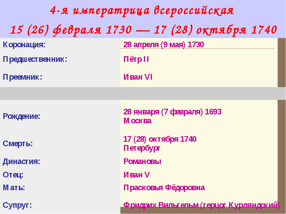 4-я императрица всероссийская  15 (26) февраля 1730—17 (28) октября 1740...
