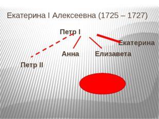 Елизавета Петровна (1741 – 1761) Петр I Екатерина Елизавета (А. Г. Разумовски