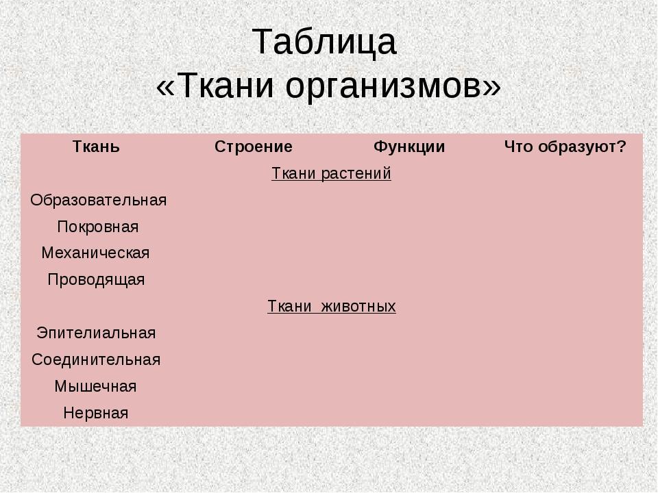 Таблица «Ткани организмов» Ткань СтроениеФункцииЧто образуют? Ткани растен...