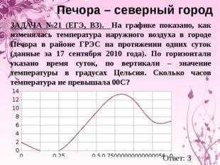 Печора – северный город ЗАДАЧА №21 (ЕГЭ, В3). На графике показано, как измен