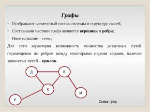 Графы Отображают элементный состав системы и структуру связей; Составными час