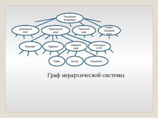 Граф иерархической системы Российская Федерация Центральный округ Приволжский