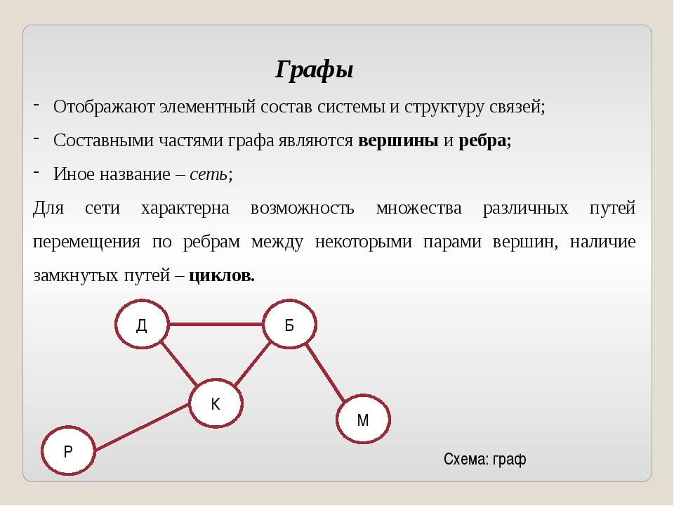 Графы Отображают элементный состав системы и структуру связей; Составными час...