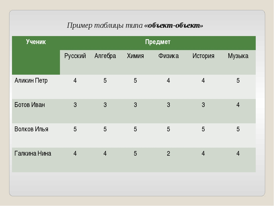 Пример таблицы типа «объект-объект» Ученик Предмет Русский Алгебра Химия Физи...