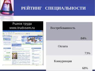 РЕЙТИНГ СПЕЦИАЛЬНОСТИ Востребованность 84% Оплата 73% Конкуренция 68% Входно