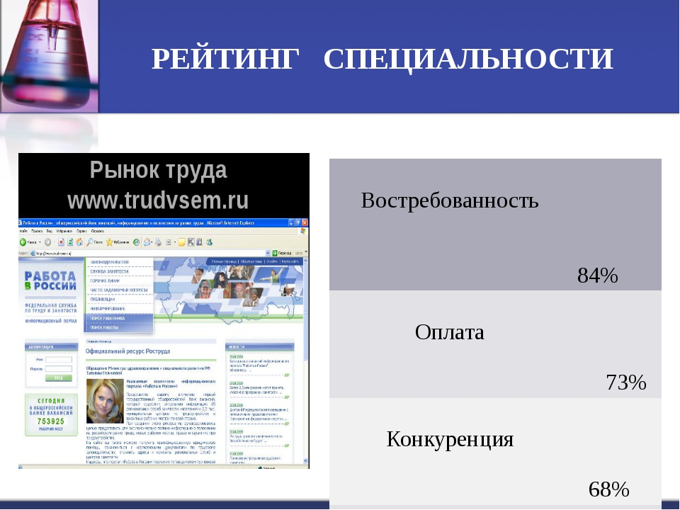 РЕЙТИНГ СПЕЦИАЛЬНОСТИ Востребованность 84% Оплата 73% Конкуренция 68% Входно...