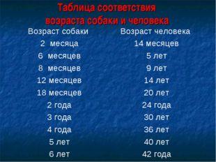 Таблица соответствия возраста собаки и человека Возраст собаки Возраст челов
