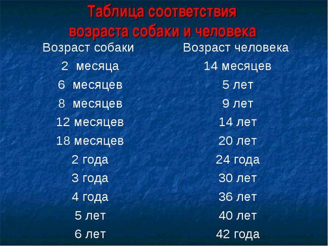 Таблица соответствия возраста собаки и человека Возраст собаки Возраст челов...