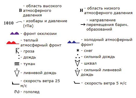 условные обозначения, знаки на синоптических картах