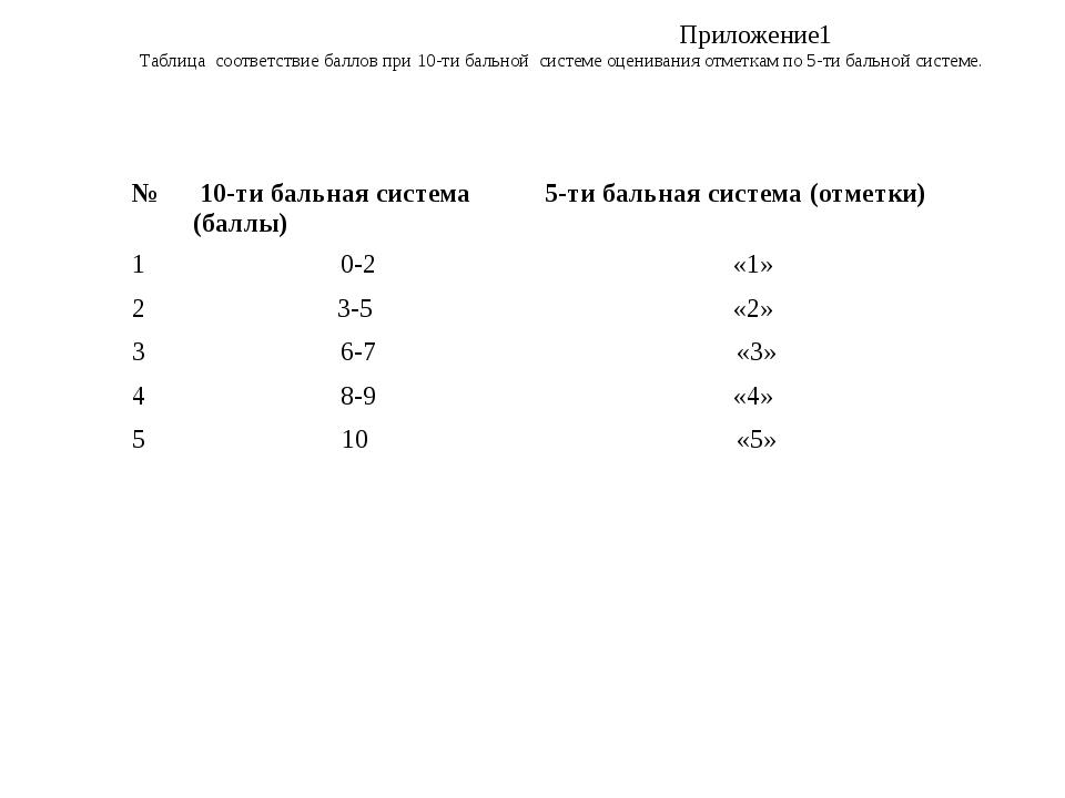 Приложение1 Таблица соответствие баллов при 10-ти бальной системе оценивания...