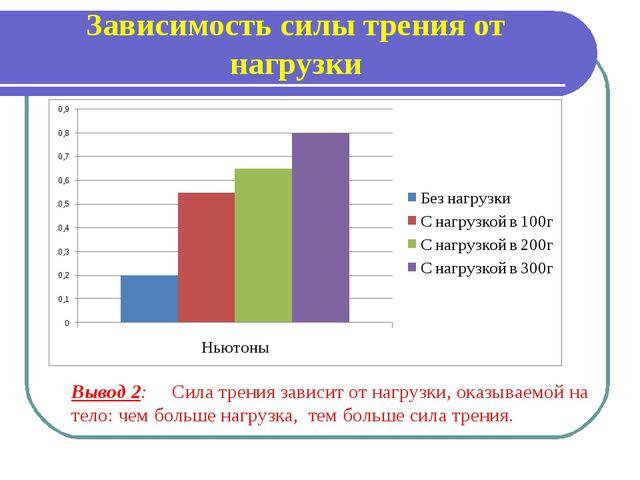 Зависимость силы трения от нагрузки Вывод 2: Сила трения зависит от нагрузки,...