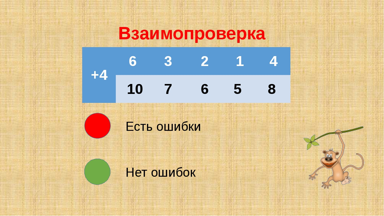 Взаимопроверка Есть ошибки Нет ошибок +4 6 3 2 1 4 10 7 6 5 8