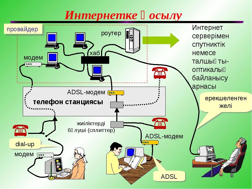 Интернетке қосылу Интернет серверімен спутниктік немесе талшықты-оптикалық ба...